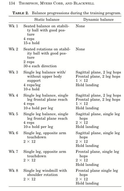Träningsprogram balans